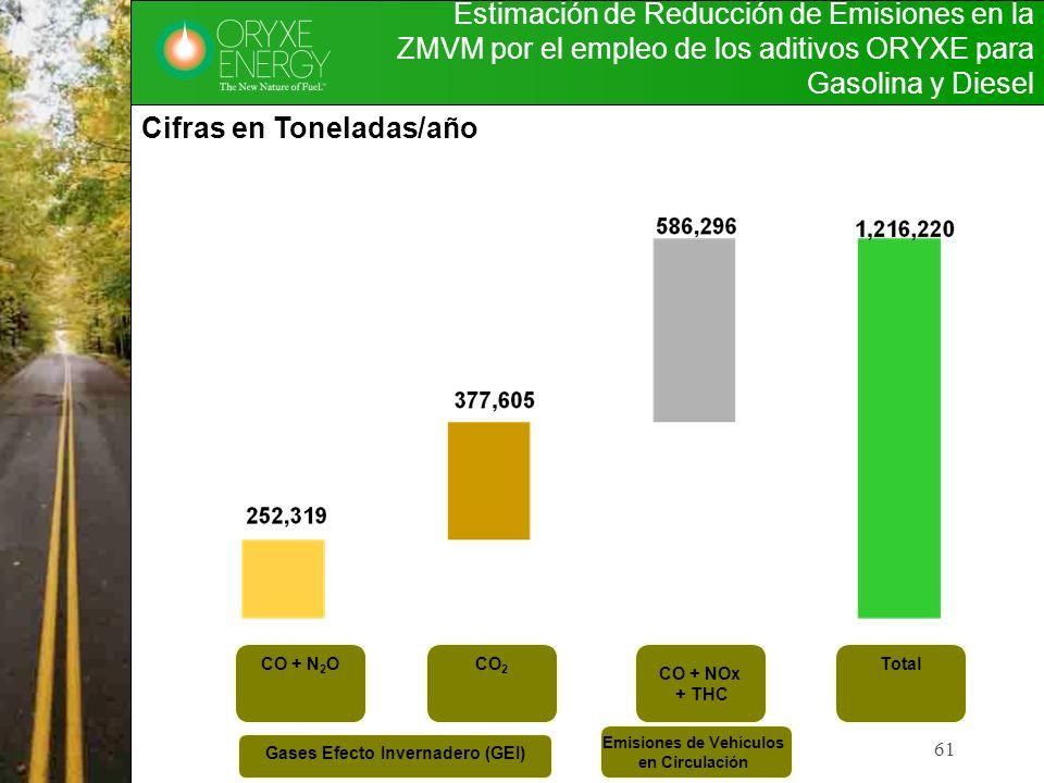 Estimación de Reducción de Emisiones en la ZMVM por el empleo de los aditivos ORYXE para Gasolina y Diesel 61 Cifras en Toneladas/año CO + N 2 OCO 2 C
