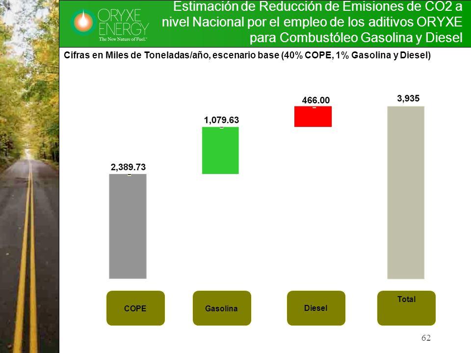 62 Estimación de Reducción de Emisiones de CO2 a nivel Nacional por el empleo de los aditivos ORYXE para Combustóleo Gasolina y Diesel COPEGasolina Di