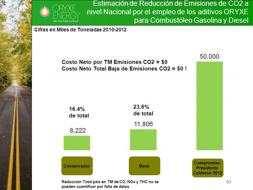 63 Estimación de Reducción de Emisiones de CO2 a nivel Nacional por el empleo de los aditivos ORYXE para Combustóleo Gasolina y Diesel ConservadorBase