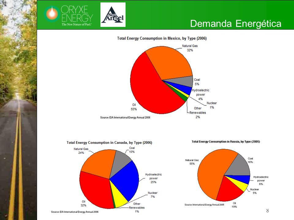 Beneficios Estimados del Aditivo ORYXE en el Diesel 49 Menor Demanda Diesel Bonos de Carbono Costo Aditivación Beneficio Neto Cifras en Miles de Dólares por año