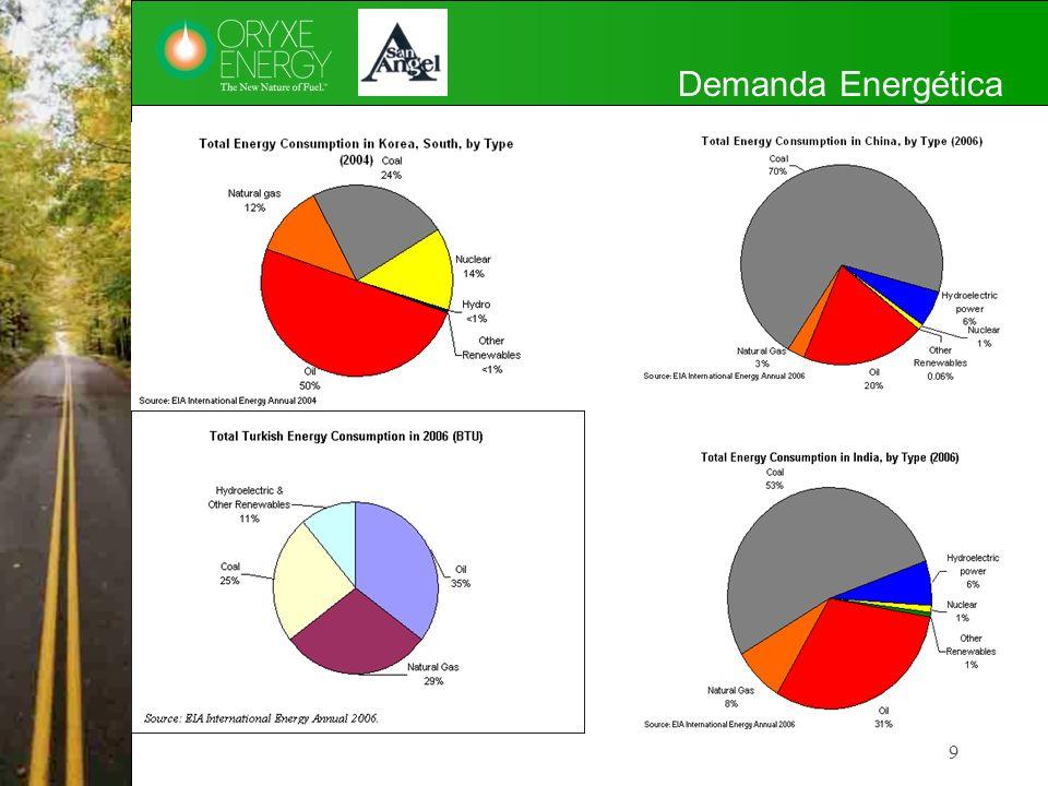 Estimación del Impacto del Aditivo ORYXE para Gasolina y Diesel en el Inventario de Emisiones de GEI en la ZMVM 60 Emisiones de Gases Efecto Invernadero (GEI) en la ZMVM Fuente: Secretaria del Medio Ambiente del Gobierno del D.F., Inventario de Emisiones GEI 2006.