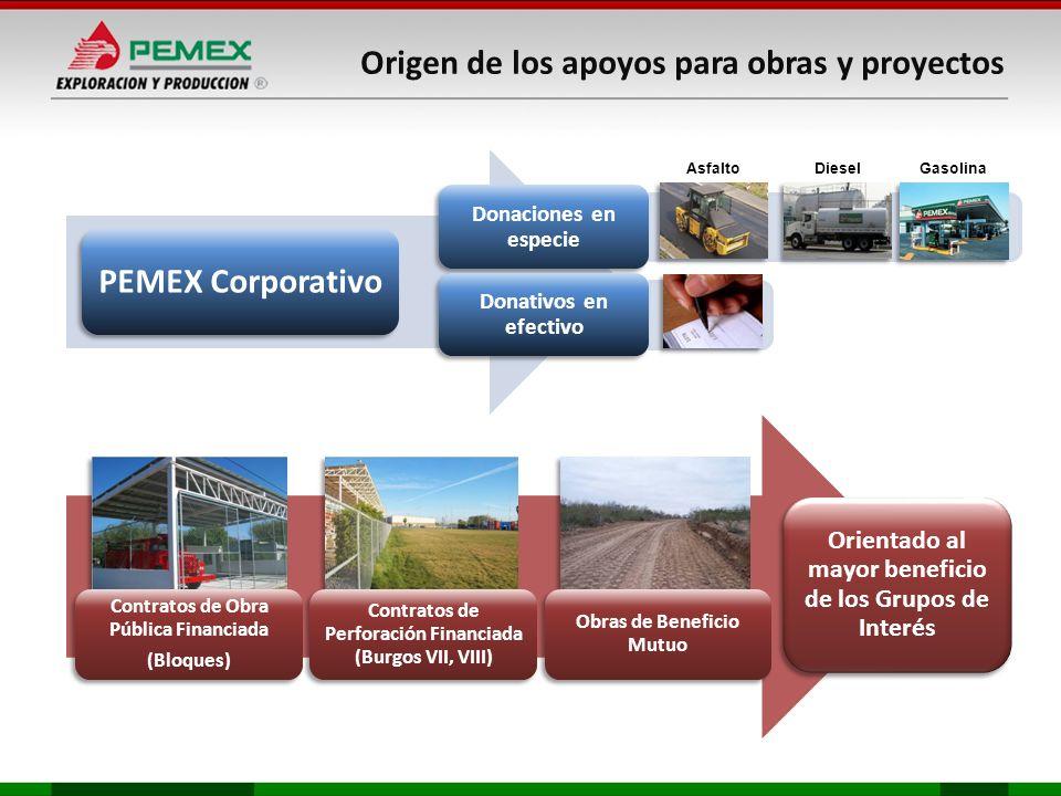 Origen de los apoyos para obras y proyectos PEMEX Corporativo Donaciones en especie Donativos en efectivo AsfaltoDieselGasolina Contratos de Obra Públ