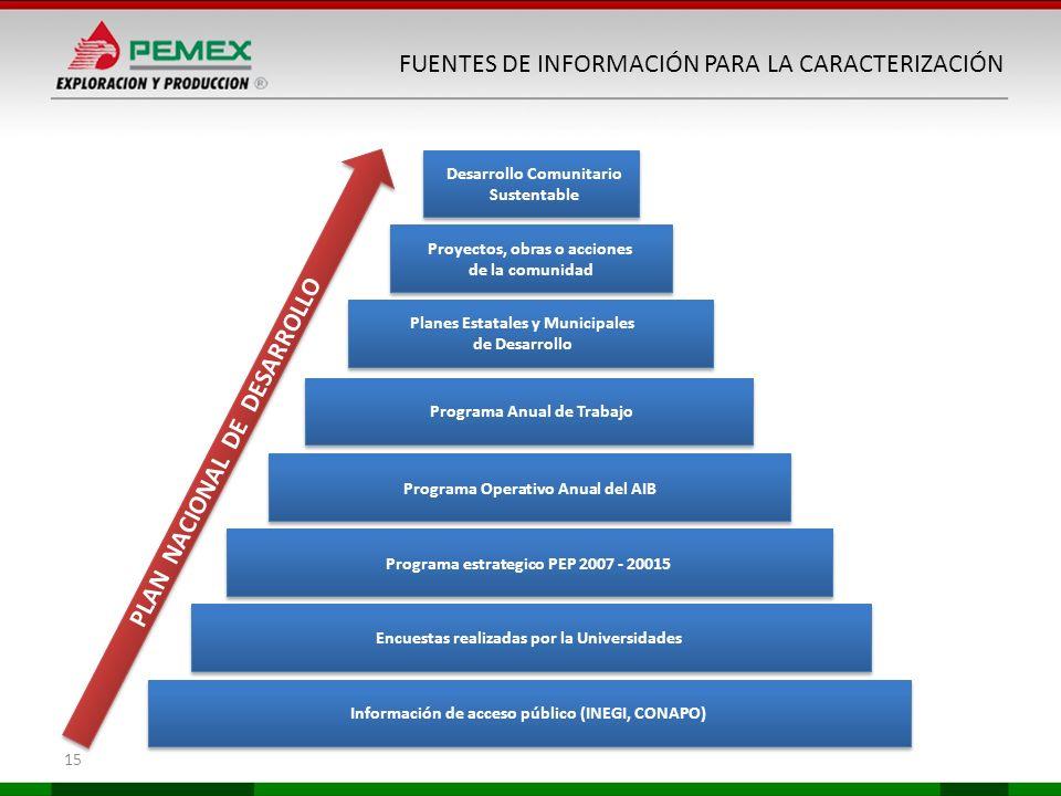 15 FUENTES DE INFORMACIÓN PARA LA CARACTERIZACIÓN Información de acceso público (INEGI, CONAPO) Encuestas realizadas por la Universidades Programa est