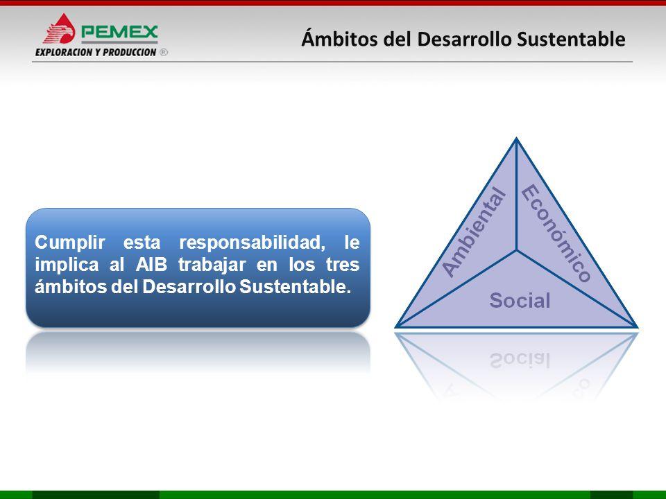 Ámbitos del Desarrollo Sustentable Cumplir esta responsabilidad, le implica al AIB trabajar en los tres ámbitos del Desarrollo Sustentable.
