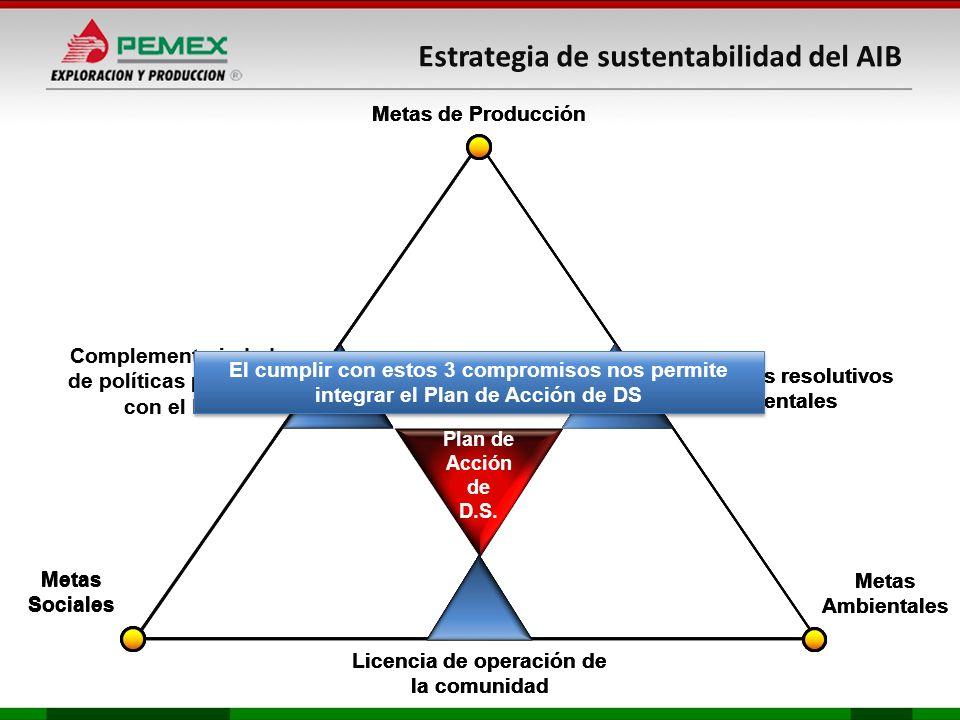 Complementariedad de políticas publicas con el DS Metas Ambientales Metas Sociales Cumplir los resolutivos ambientales Licencia de operación de la com