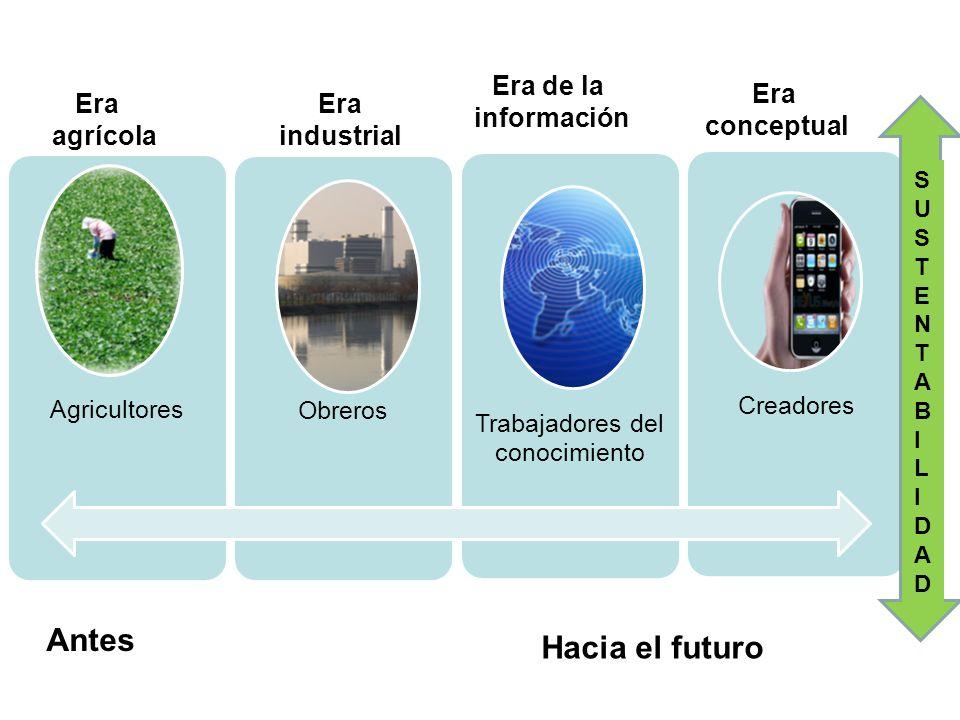 AgricultoresObreros Trabajadores del conocimiento Creadores Era agrícola Era industrial Era de la información Era conceptual Antes Hacia el futuro SUS