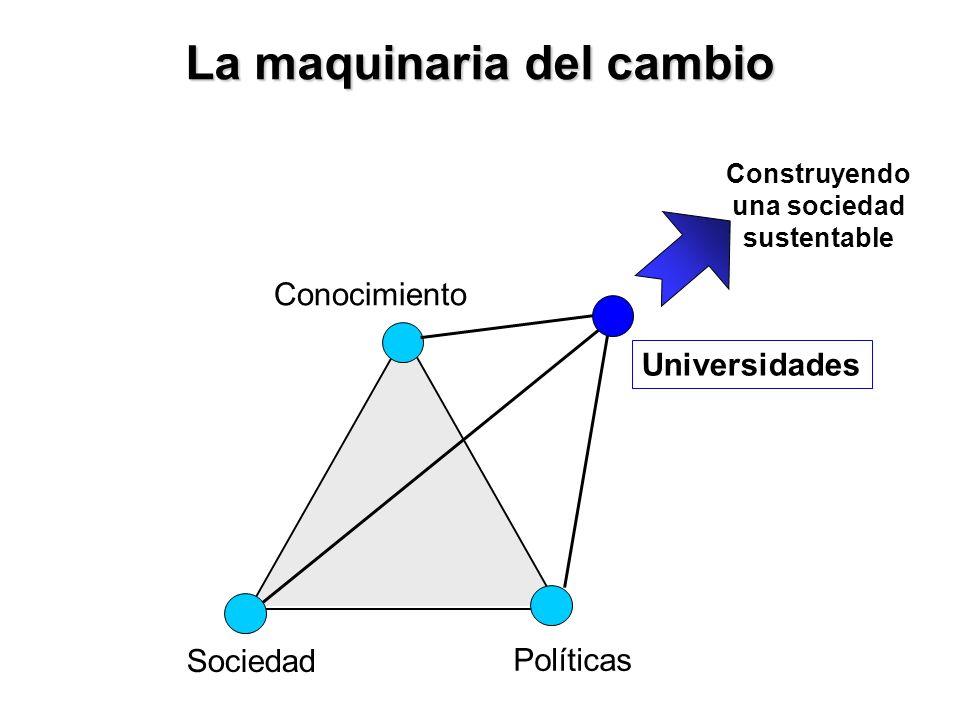 La maquinaria del cambio Sociedad Políticas Conocimiento Construyendo una sociedad sustentable Universidades