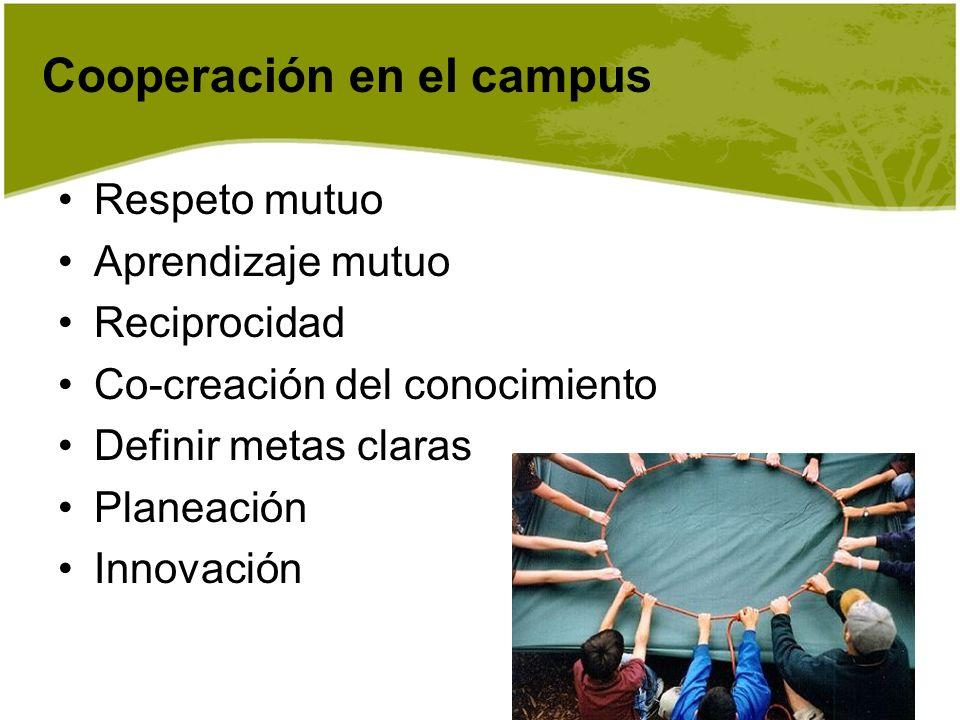 Respeto mutuo Aprendizaje mutuo Reciprocidad Co-creación del conocimiento Definir metas claras Planeación Innovación Cooperación en el campus