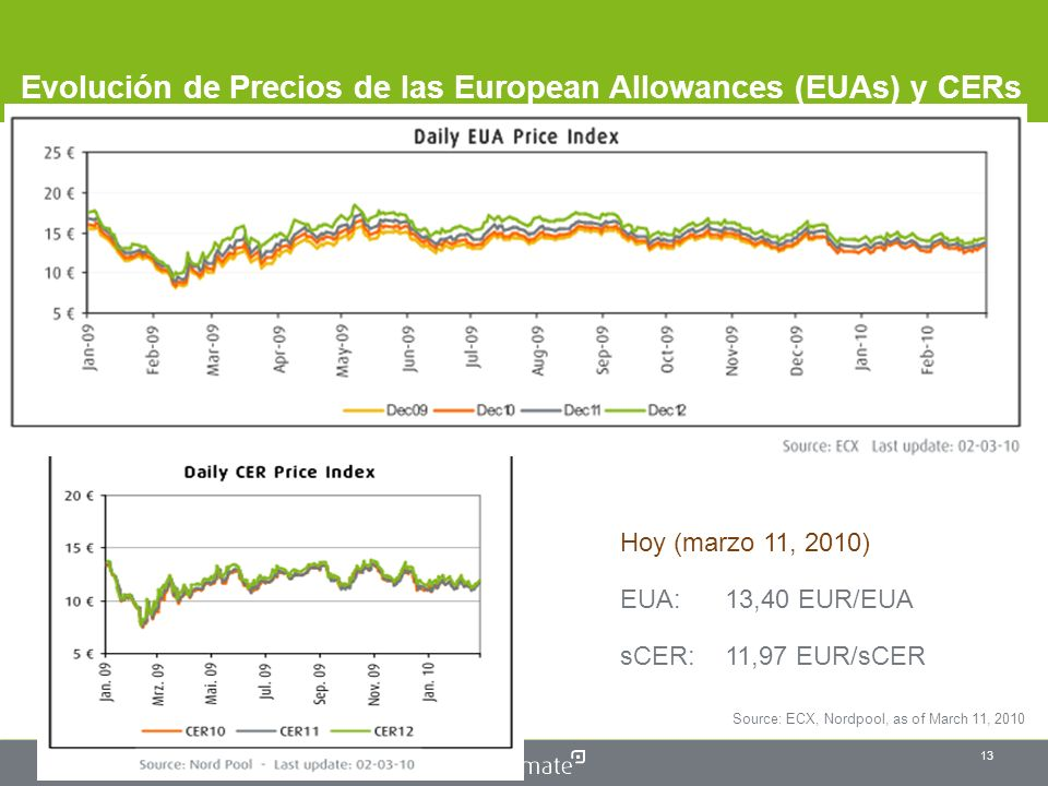 © First Climate | January 5, 2014 Name - Position 13 Evolución de Precios de las European Allowances (EUAs) y CERs Source: ECX, Nordpool, as of March 11, 2010 Hoy (marzo 11, 2010) EUA: 13,40 EUR/EUA sCER: 11,97 EUR/sCER