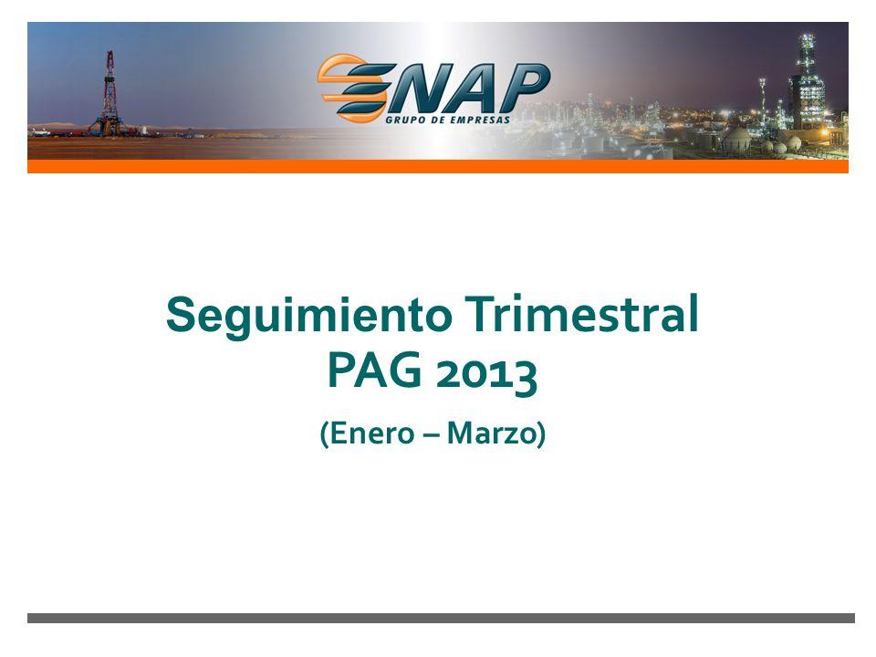 1% 1% Los Ingresos E&P están un 5% sobre lo presupuestado Real YTD Marzo 2013 100,0 Brent US$/bbl 113,0 PAG VARIACIONES Real vs PAG +13% +13% 98,0 PC Egipto US$/bbl 111,6 +14% +14% COMENTARIOS 91,2 PC Mag US$/bbl 98,1 +8% +8% 66,1 PC Argentina US$/bbl 66,5 76.34822.8155055.215 19.549 A Febrero se tenia aumento de ingresos por 10 MMUS$ En Marzo disminuyó -2,1 MMUS$ por: Menor volumen a venta (-3,6 MMUS$).