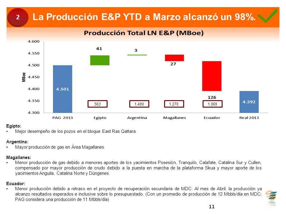 La Producción E&P YTD a Marzo alcanzó un 98%. 5631.4901.2701.069 Egipto: Mejor desempeño de los pozos en el bloque East Ras Qattara. Argentina: Mayor