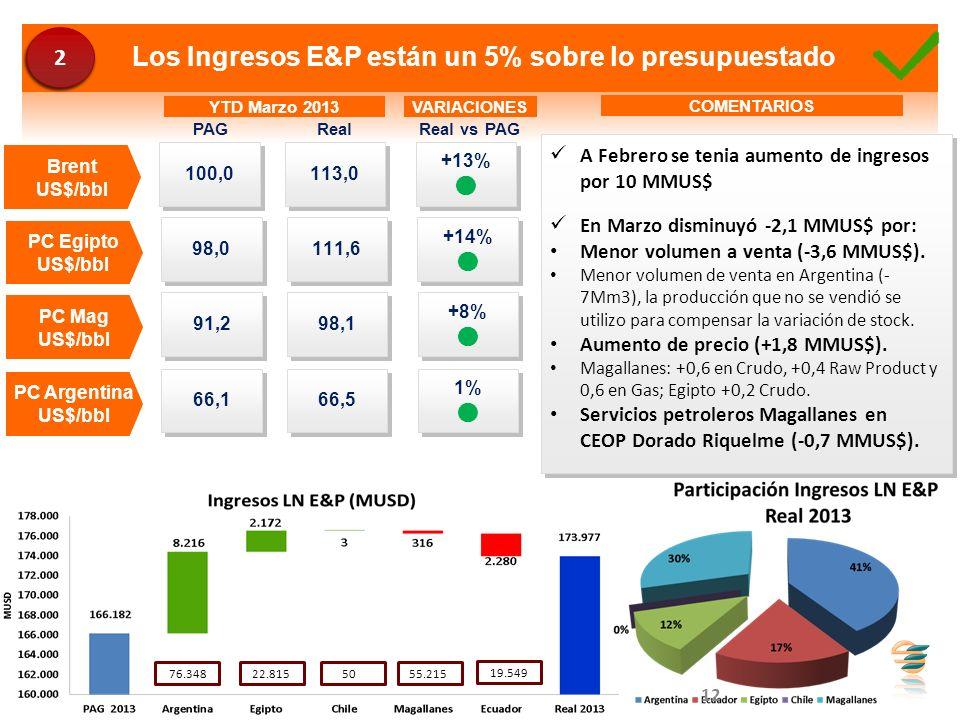 1% 1% Los Ingresos E&P están un 5% sobre lo presupuestado Real YTD Marzo 2013 100,0 Brent US$/bbl 113,0 PAG VARIACIONES Real vs PAG +13% +13% 98,0 PC