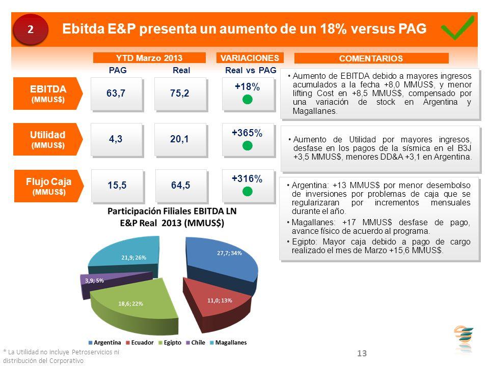 Ebitda E&P presenta un aumento de un 18% versus PAG 63,7 75,2 4,3 20,1 Utilidad (MMUS$) EBITDA (MMUS$) YTD Marzo 2013 15,5 64,5 Flujo Caja (MMUS$) VAR