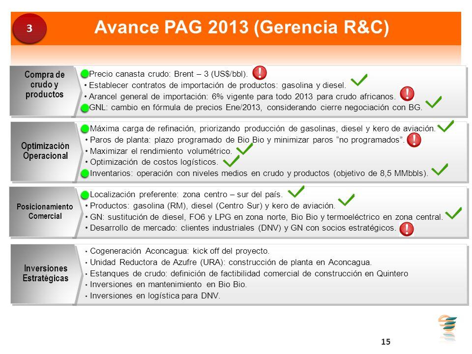 Avance PAG 2013 (Gerencia R&C) Precio canasta crudo: Brent – 3 (US$/bbl). Establecer contratos de importación de productos: gasolina y diesel. Arancel