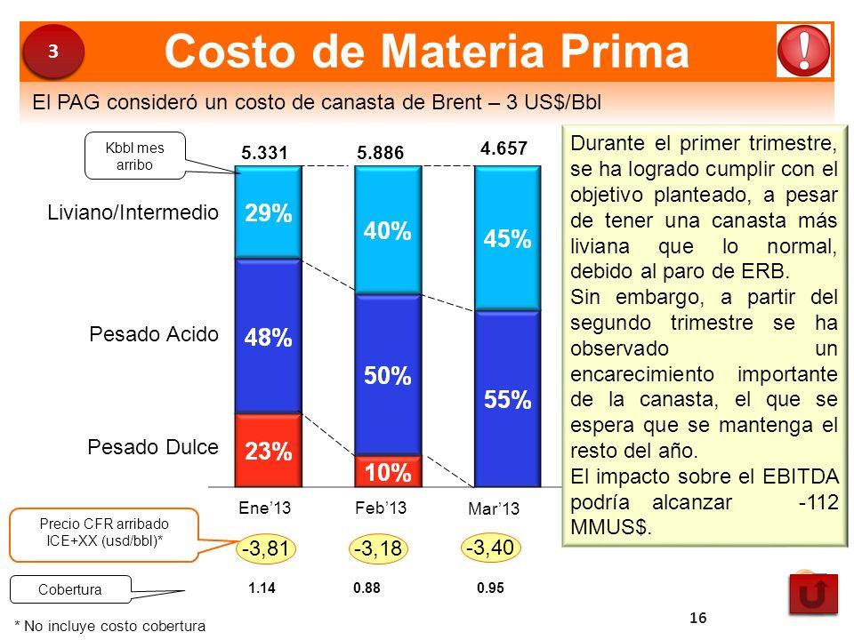 Kbbl mes arribo Precio CFR arribado ICE+XX (usd/bbl)* -3,81-3,18 * No incluye costo cobertura Pesado Dulce Pesado Acido Liviano/Intermedio Feb13 5.886