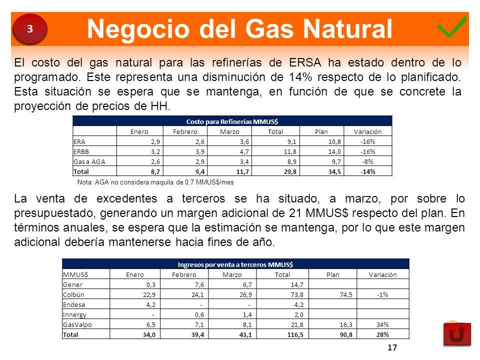 Negocio del Gas Natural El costo del gas natural para las refinerías de ERSA ha estado dentro de lo programado. Este representa una disminución de 14%