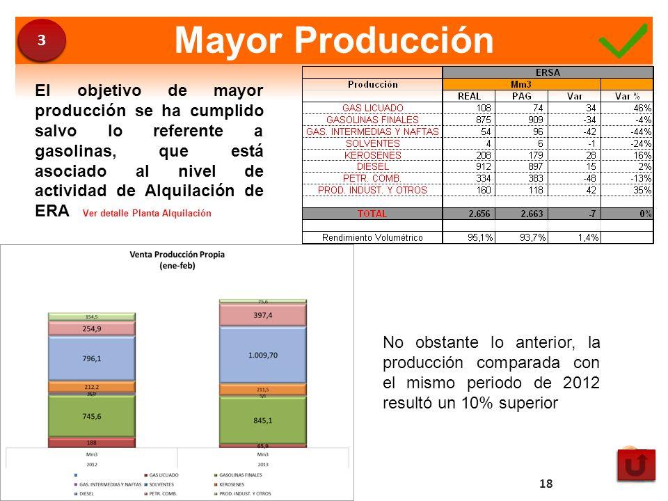Mayor Producción El objetivo de mayor producción se ha cumplido salvo lo referente a gasolinas, que está asociado al nivel de actividad de Alquilación