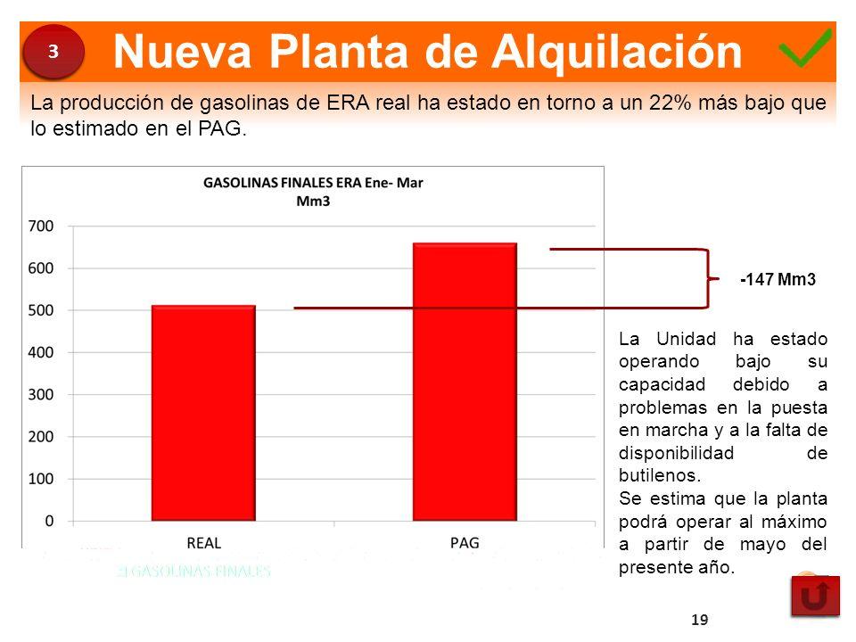Nueva Planta de Alquilación La producción de gasolinas de ERA real ha estado en torno a un 22% más bajo que lo estimado en el PAG. -147 Mm3 La Unidad