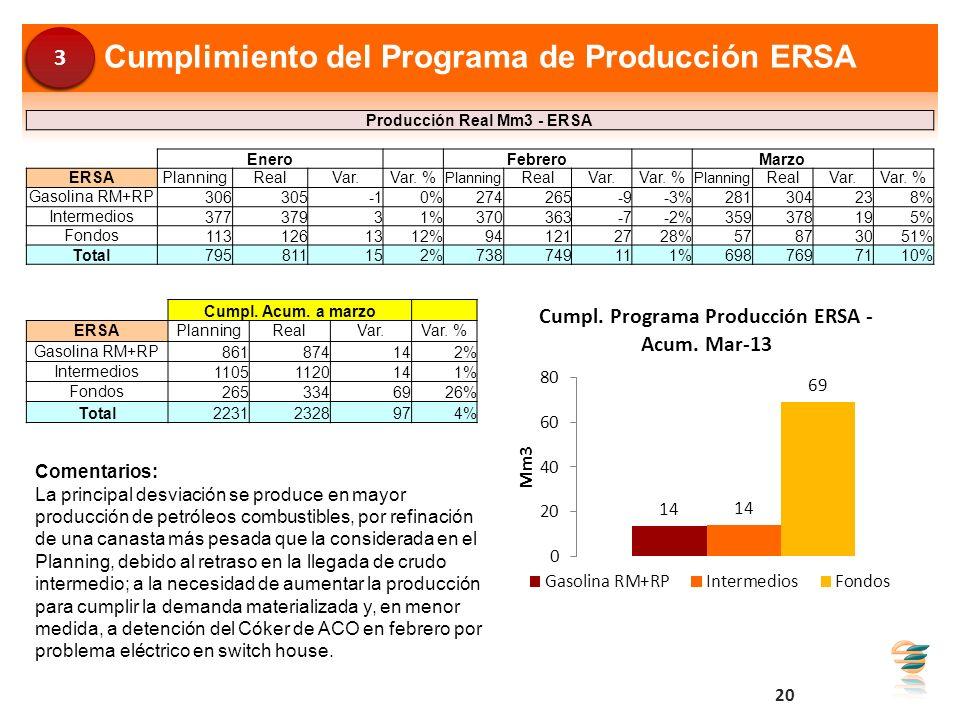 Cumplimiento del Programa de Producción ERSA Producción Real Mm3 - ERSA Enero Febrero Marzo ERSAPlanningRealVar.Var. % Planning RealVar.Var. % Plannin