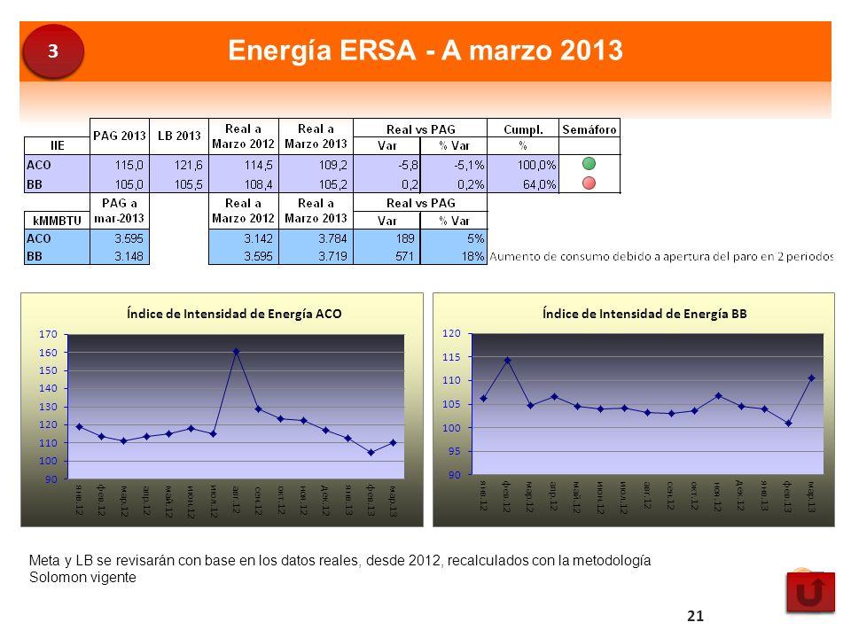 Energía ERSA - A marzo 2013 Meta y LB se revisarán con base en los datos reales, desde 2012, recalculados con la metodología Solomon vigente 21 3