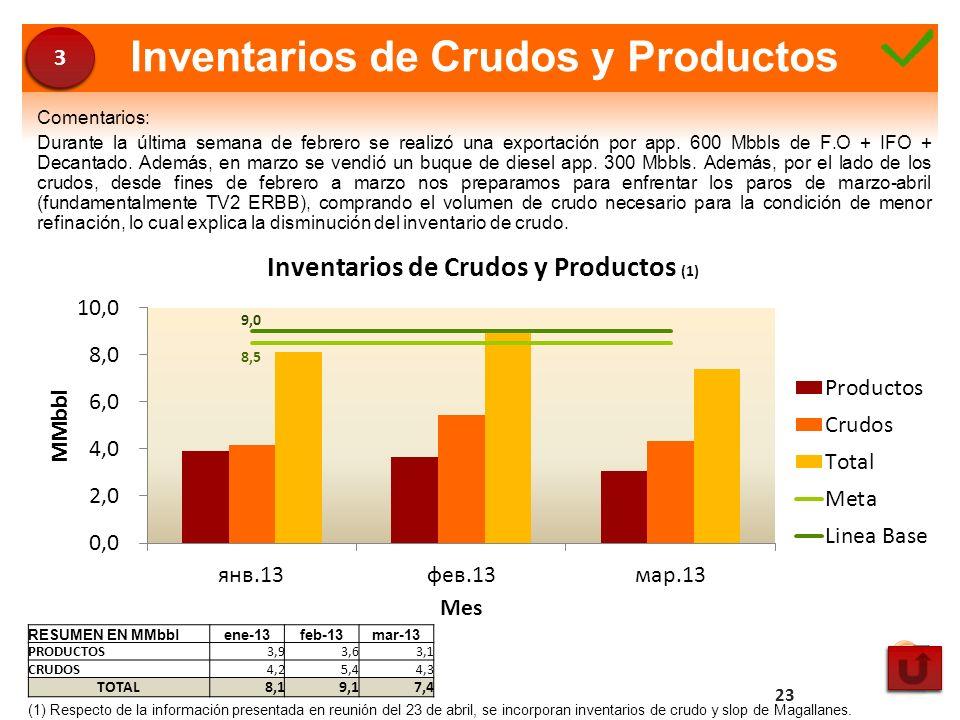 Inventarios de Crudos y Productos Comentarios: Durante la última semana de febrero se realizó una exportación por app. 600 Mbbls de F.O + IFO + Decant