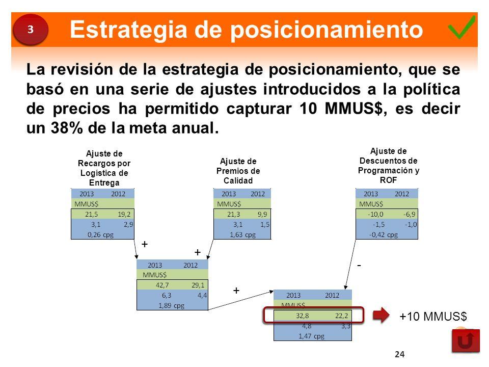 Estrategia de posicionamiento Ajuste de Recargos por Logística de Entrega Ajuste de Premios de Calidad Ajuste de Descuentos de Programación y ROF + +