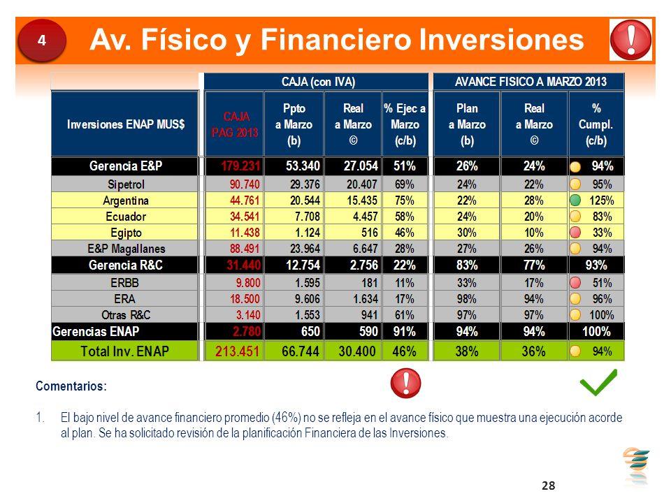 Av. Físico y Financiero Inversiones Comentarios: 1.El bajo nivel de avance financiero promedio (46%) no se refleja en el avance físico que muestra una