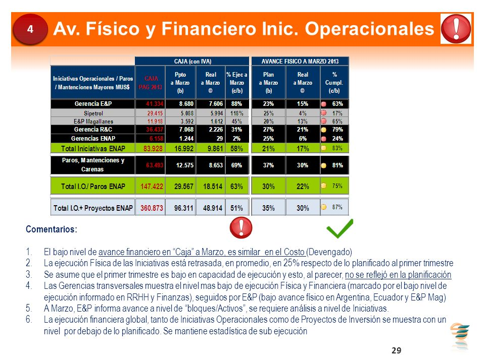 Av. Físico y Financiero Inic. Operacionales Comentarios: 1.El bajo nivel de avance financiero en Caja a Marzo, es similar en el Costo (Devengado) 2.La