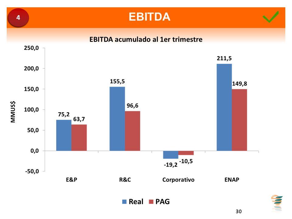 EBITDA 30 4