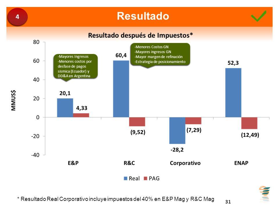 Resultado * Resultado Real Corporativo incluye impuestos del 40% en E&P Mag y R&C Mag -Mayores Ingresos -Menores costos por desfase de pagos sismica (