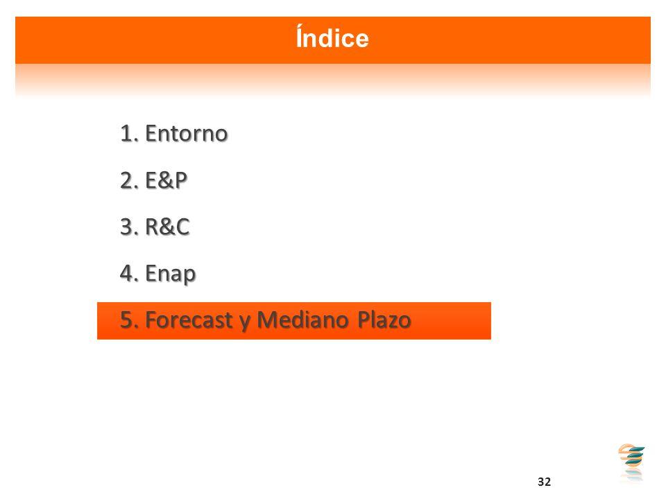 32 Índice 1.Entorno 2.E&P 3.R&C 4.Enap 5.Forecast y Mediano Plazo
