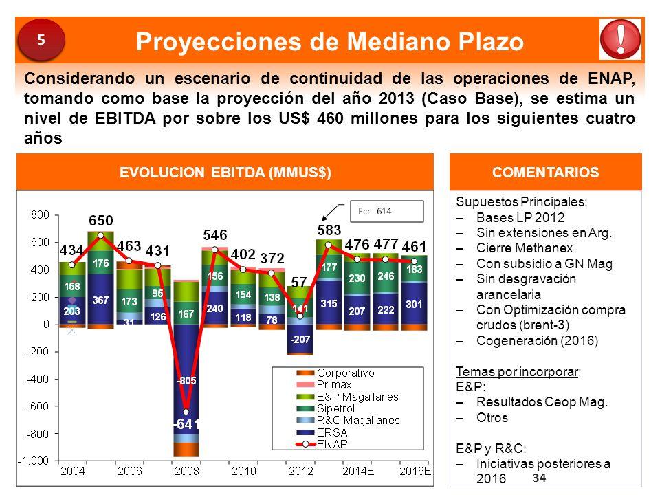 Proyecciones de Mediano Plazo Considerando un escenario de continuidad de las operaciones de ENAP, tomando como base la proyección del año 2013 (Caso