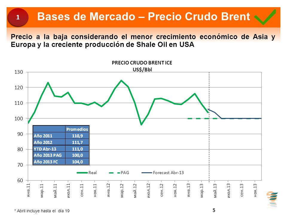 Bases de Mercado – Precio Crudo Brent 5 Precio a la baja considerando el menor crecimiento económico de Asia y Europa y la creciente producción de Sha