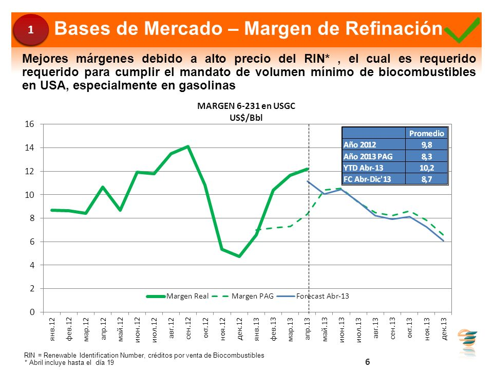 Bases de Mercado – Margen de Refinación 6 Mejores márgenes debido a alto precio del RIN*, el cual es requerido requerido para cumplir el mandato de vo