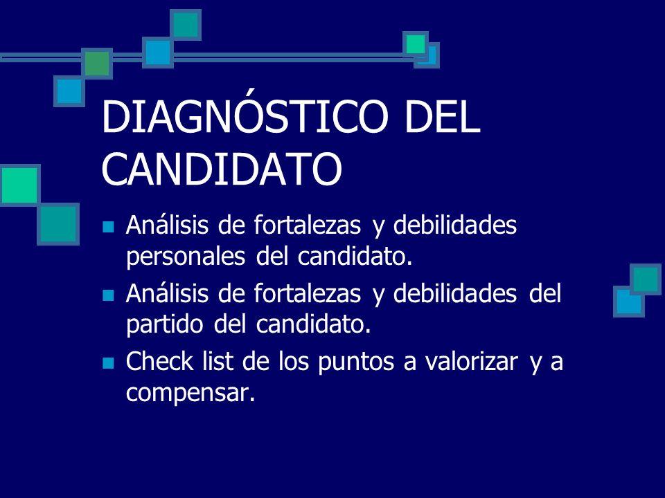 DIAGNÓSTICO DEL CANDIDATO Análisis de fortalezas y debilidades personales del candidato. Análisis de fortalezas y debilidades del partido del candidat