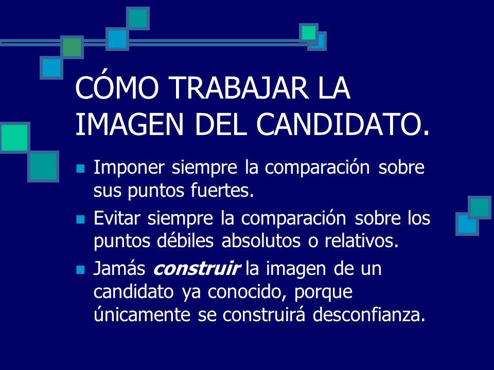 El candidato como eje de la estrategia.Mantenga control sobre la agenda del candidato.