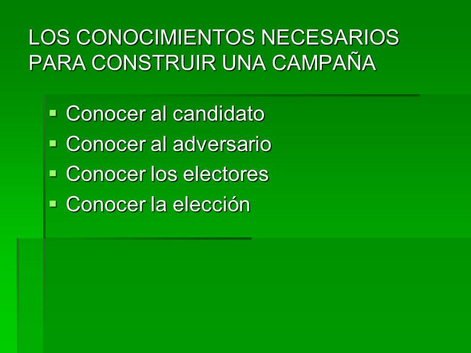 LOS CONOCIMIENTOS NECESARIOS PARA CONSTRUIR UNA CAMPAÑA Conocer al candidato Conocer al candidato Conocer al adversario Conocer al adversario Conocer