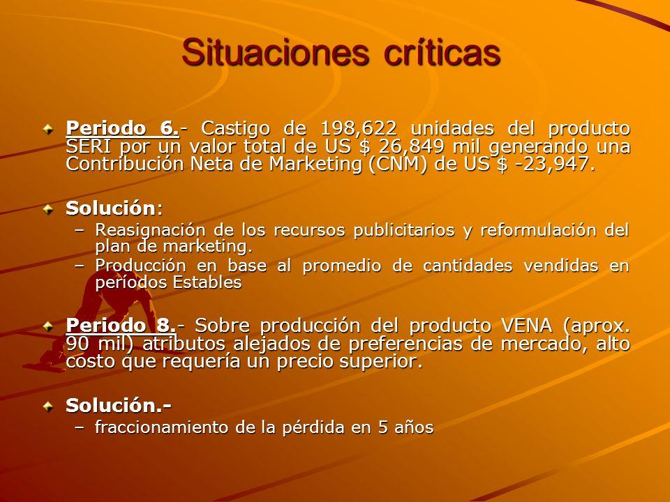 Situaciones críticas Periodo 6.- Castigo de 198,622 unidades del producto SERI por un valor total de US $ 26,849 mil generando una Contribución Neta d