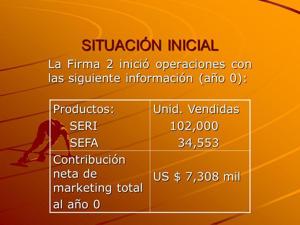 SITUACIÓN INICIAL La Firma 2 inició operaciones con las siguiente información (año 0): Productos: SERI SERI SEFA SEFA Unid. Vendidas 102,000 102,000 3