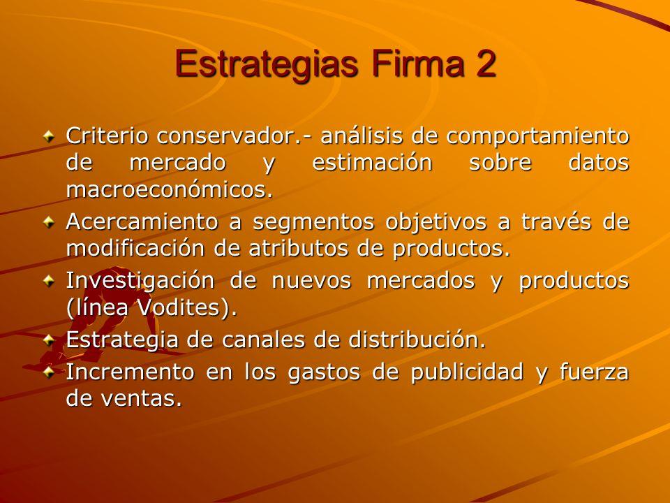 Estrategias Firma 2 Criterio conservador.- análisis de comportamiento de mercado y estimación sobre datos macroeconómicos. Acercamiento a segmentos ob