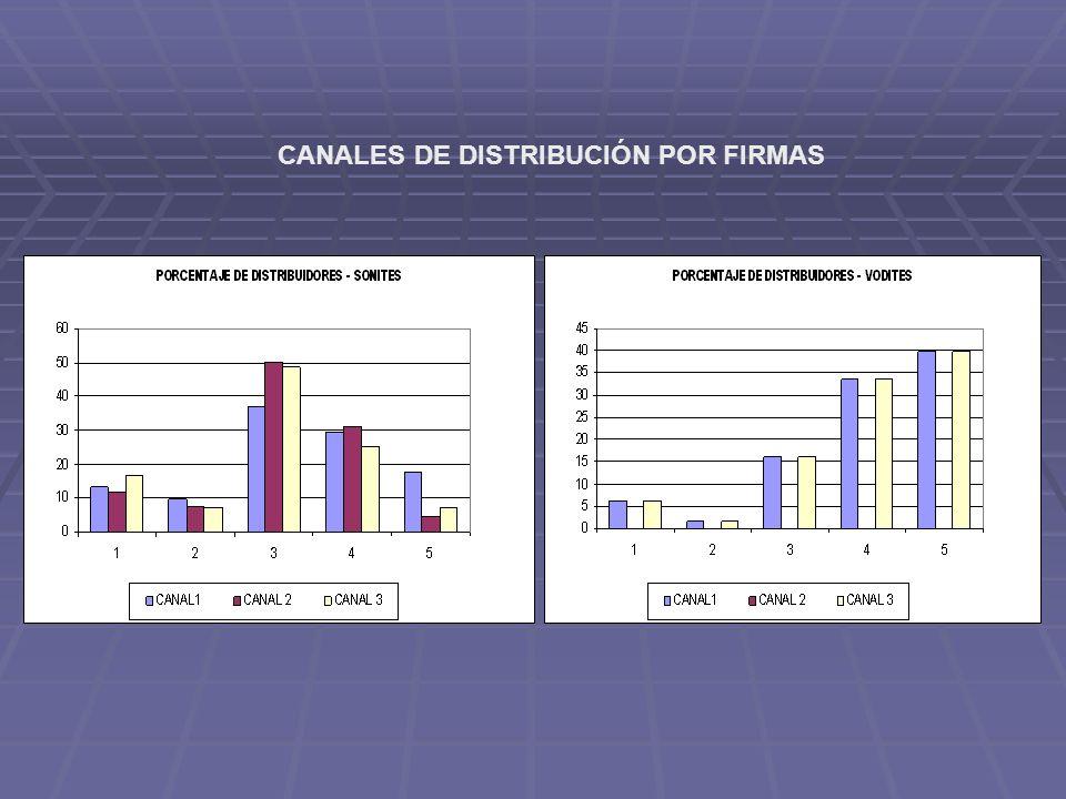CANALES DE DISTRIBUCIÓN POR FIRMAS