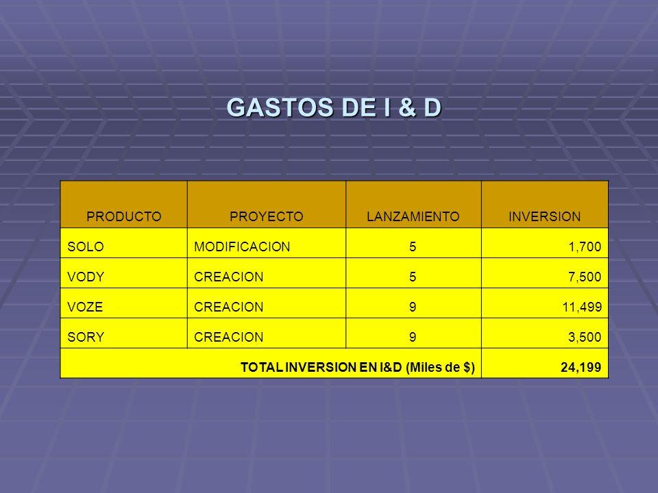 GASTOS DE I & D PRODUCTOPROYECTOLANZAMIENTOINVERSION SOLOMODIFICACION51,700 VODYCREACION57,500 VOZECREACION911,499 SORYCREACION93,500 TOTAL INVERSION