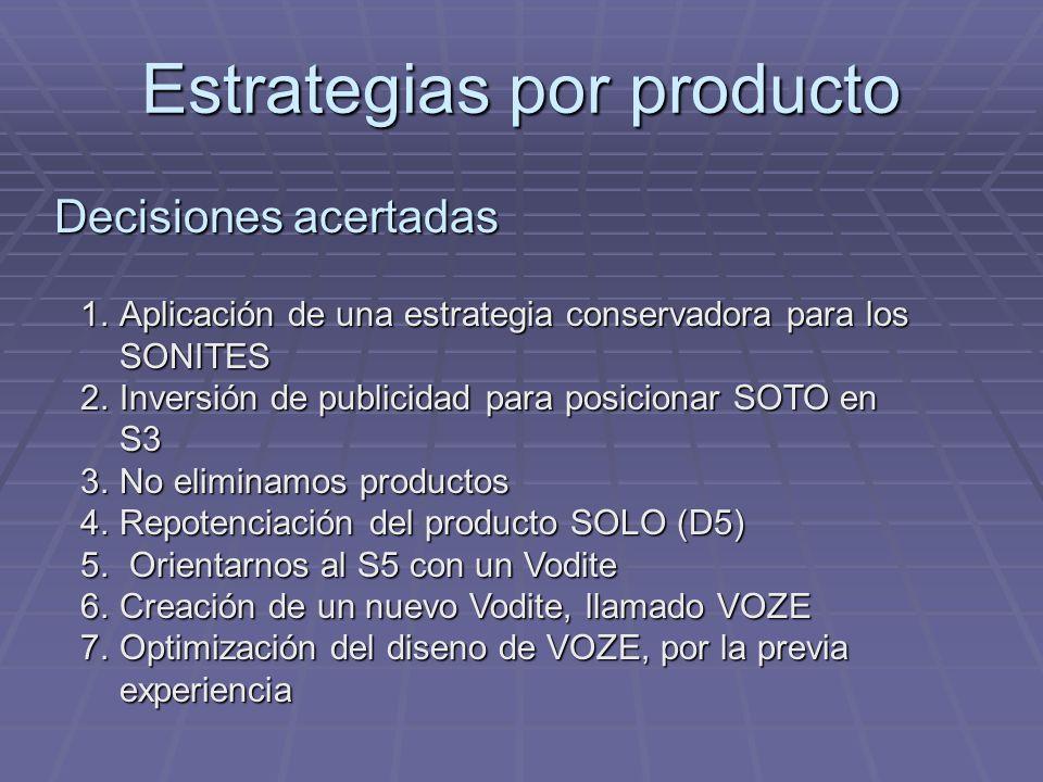 Estrategias por producto 1.Aplicación de una estrategia conservadora para los SONITES 2.Inversión de publicidad para posicionar SOTO en S3 3.No elimin