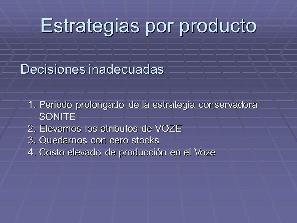 Estrategias por producto 1.Periodo prolongado de la estrategia conservadora SONITE 2.Elevamos los atributos de VOZE 3.Quedarnos con cero stocks 4.Cost