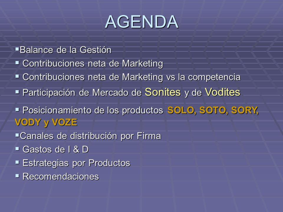 Balance de la Gestión Balance de la Gestión Contribuciones neta de Marketing Contribuciones neta de Marketing Contribuciones neta de Marketing vs la c