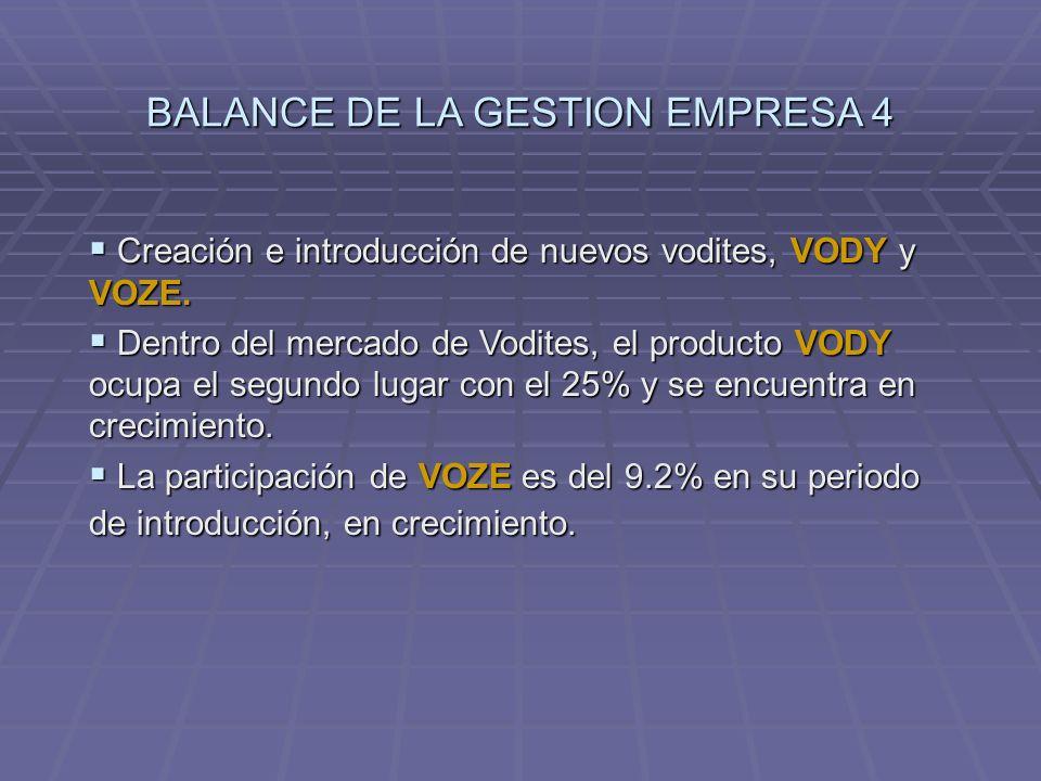 Creación e introducción de nuevos vodites, VODY y VOZE. Creación e introducción de nuevos vodites, VODY y VOZE. Dentro del mercado de Vodites, el prod