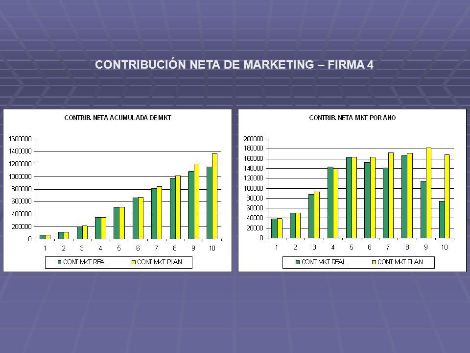CONTRIBUCIÓN NETA DE MARKETING – FIRMA 4