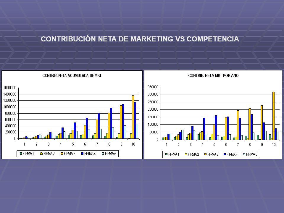 CONTRIBUCIÓN NETA DE MARKETING VS COMPETENCIA