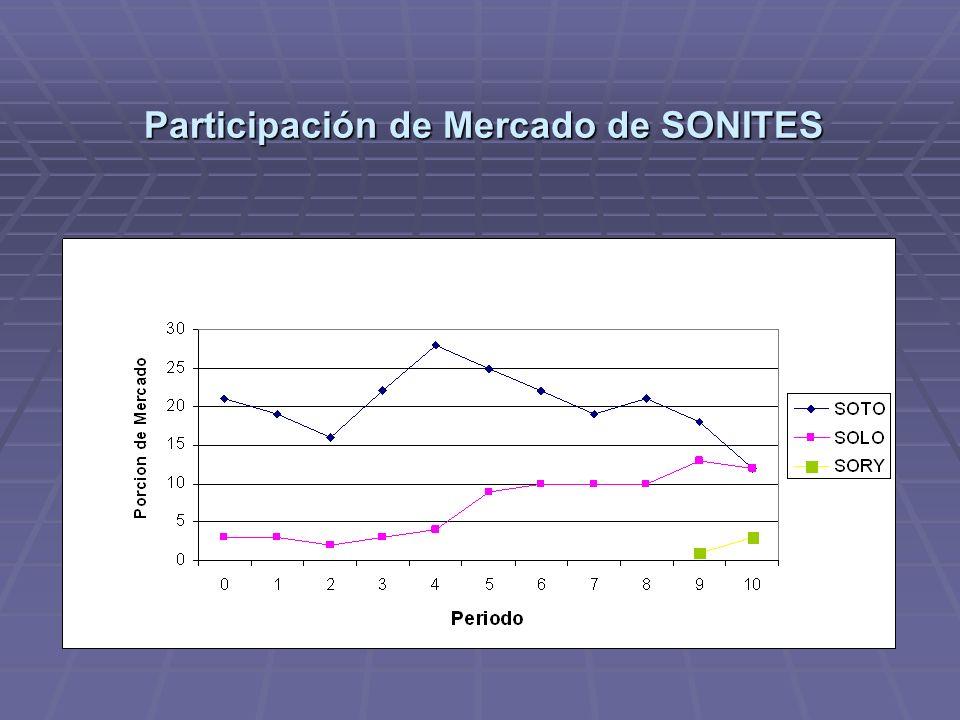 Participación de Mercado de VODITES