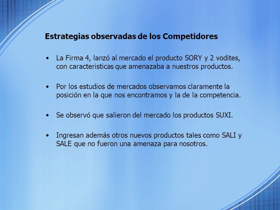 Estrategias observadas de los Competidores La Firma 4, lanzó al mercado el producto SORY y 2 vodites, con caracteristicas que amenazaba a nuestros pro